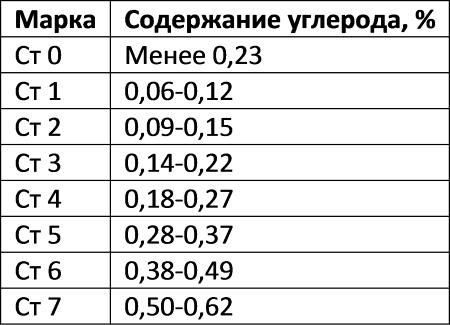 Таблица 1. Содержание углерода в марках стали.