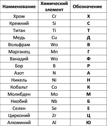 Таблица 2. Обозначения элементов в маркировке легированной стали.